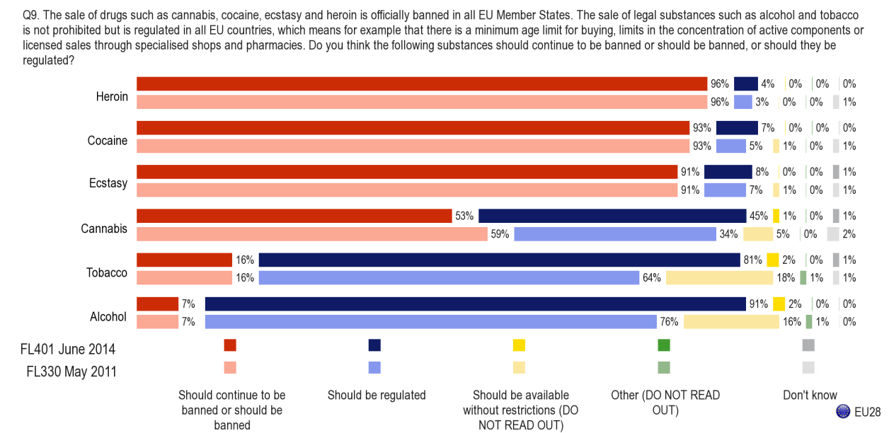 FLASH EUROBAROMETER II. TO BAN OR REGULATE ILLLICIT DRUGS AND NEW SUBSTANCES THAT IMITATE THE EFFECTS OF ILLICIT DRUGS? 1.1. TO BAN OR REGULATE ILLICIT DRUGS, ALCOHOL AND TOBACCO?