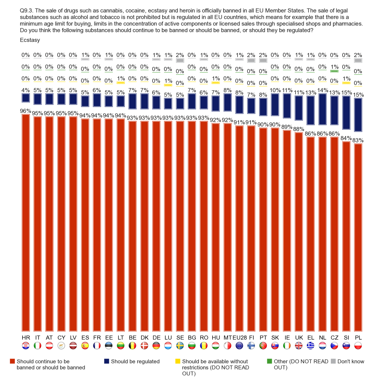 FLASH EUROBAROMETER At least eight out of ten respondents in each Member State think that ecstasy should continue to be banned, ranging from 96% of respondents in Croatia and 95% in Italy, Austria,