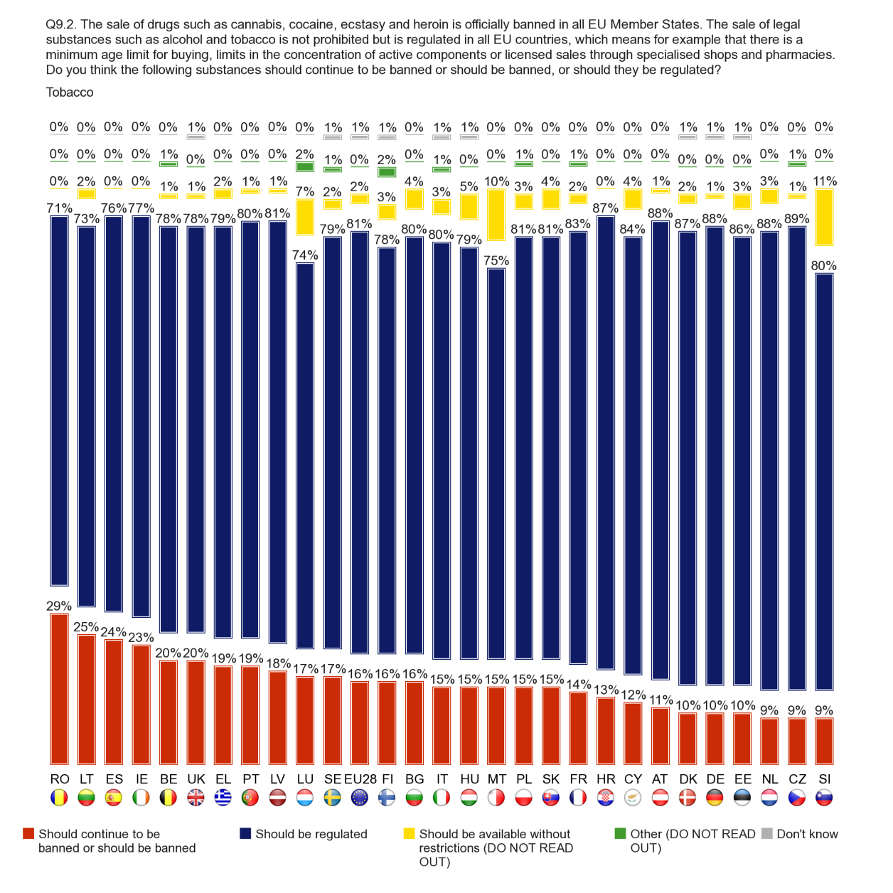 FLASH EUROBAROMETER At least one in five respondents in Romania (29%), Lithuania (25%), Spain (24%), Ireland (23%), Belgium and the UK (both 20%) think that tobacco should be banned, compared to just