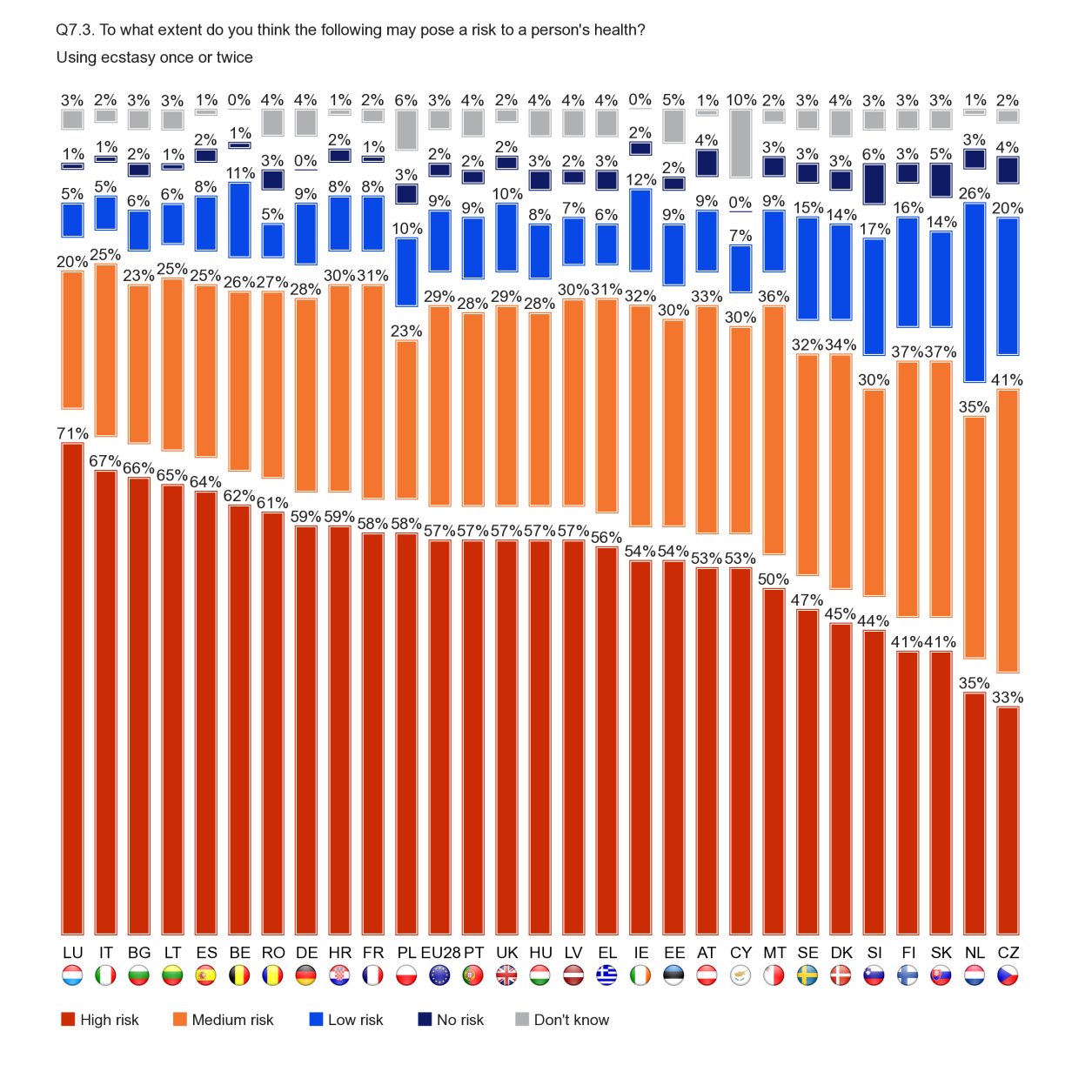 FLASH EUROBAROMETER At least half of the respondents in 21 Member States think that using ecstasy once or twice carries a high risk to health, with those in Luxembourg (71%), Italy (67%) and Bulgaria