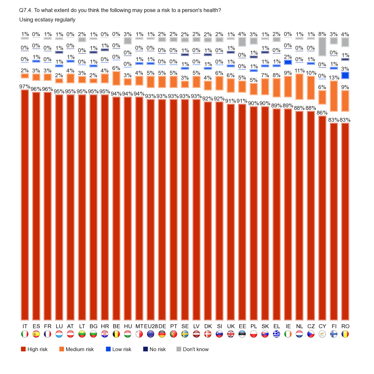 FLASH EUROBAROMETER When it comes to regular ecstasy use, at least eight out of ten respondents in each Member State think this carries a high risk to health, ranging from 97% of those in Italy, and