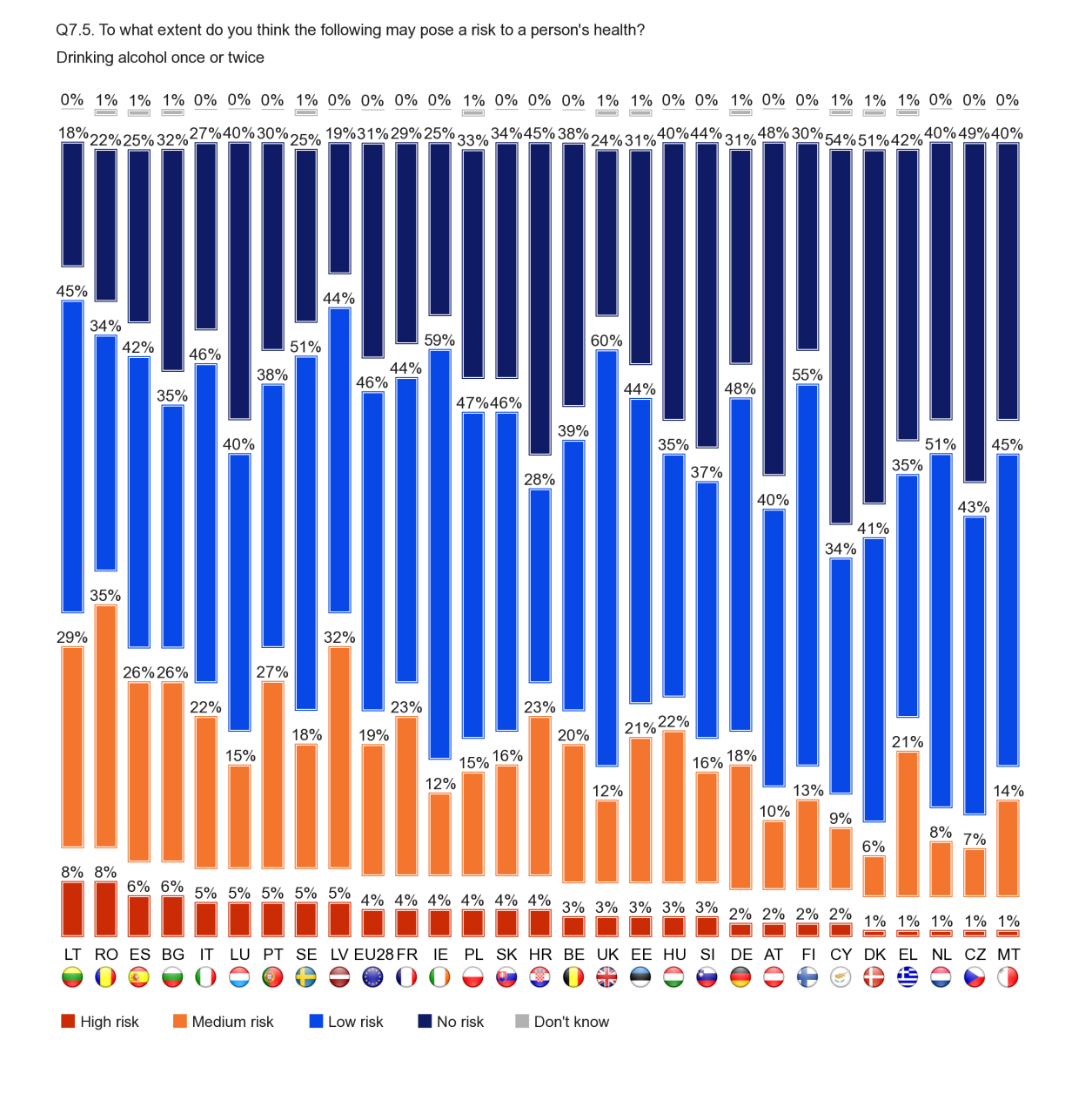FLASH EUROBAROMETER Fewer than one in ten respondents in any Member State thinks that drinking alcohol once or twice carries a high risk to health, with those in Lithuania and Romania the most likely