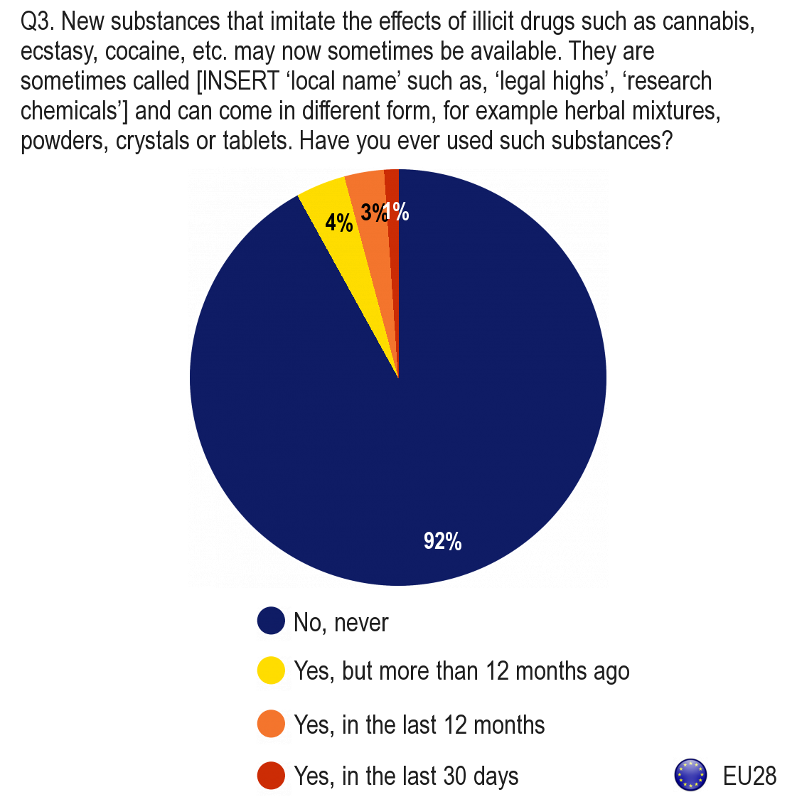 FLASH EUROBAROMETER I. ACCESS TO AND USE OF ILLICIT DRUGS AND SUBSTANCES THAT IMITATE THE EFFECTS OF ILLICIT DRUGS 1.