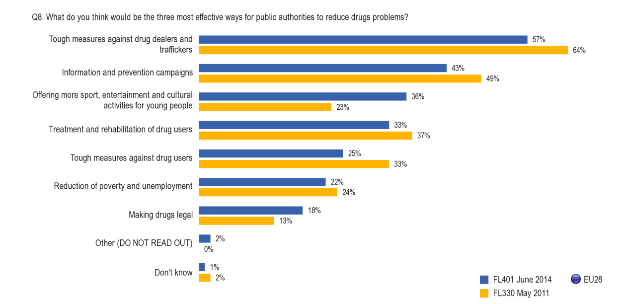 FLASH EUROBAROMETER (MAX. 3 ANSWERS) Tough measures against drug dealers and traffickers are the most-mentioned measure by respondents in 26 out of 28 Member States.