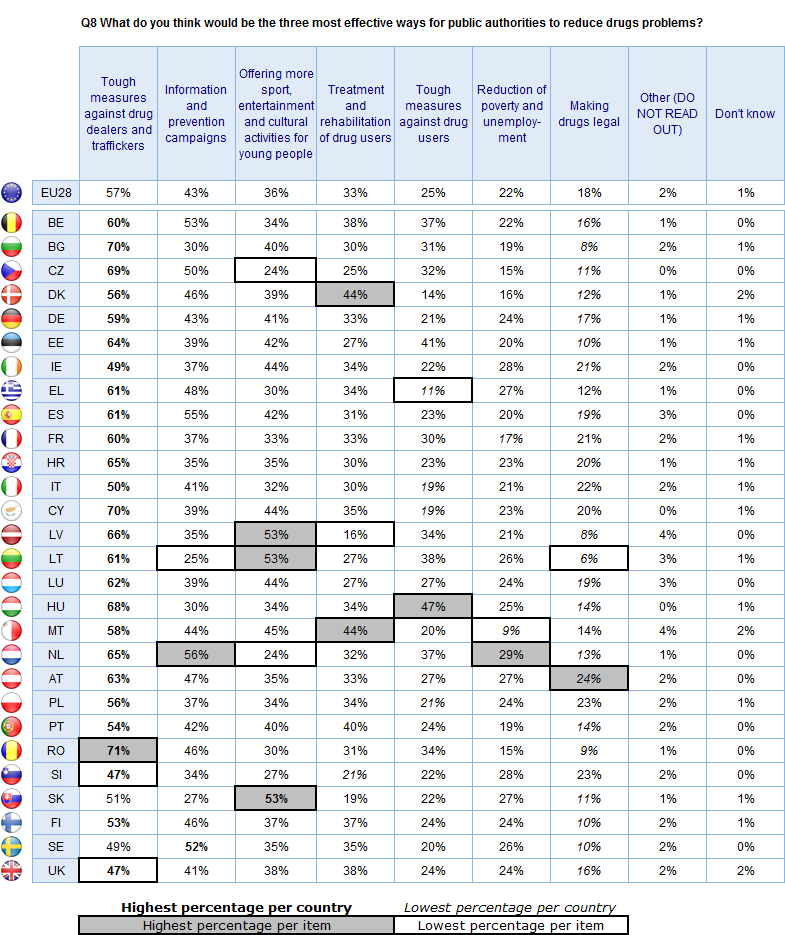 FLASH EUROBAROMETER Respondents in Austria (24%), Slovenia and Poland (both 23%) are the most likely to say that making drugs