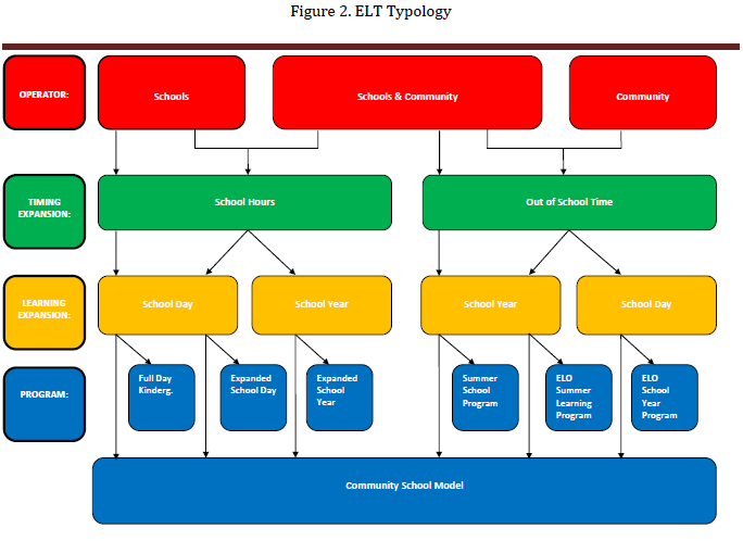 Figure 2 graphically depicts differences and similarities among the various types of ELT models.