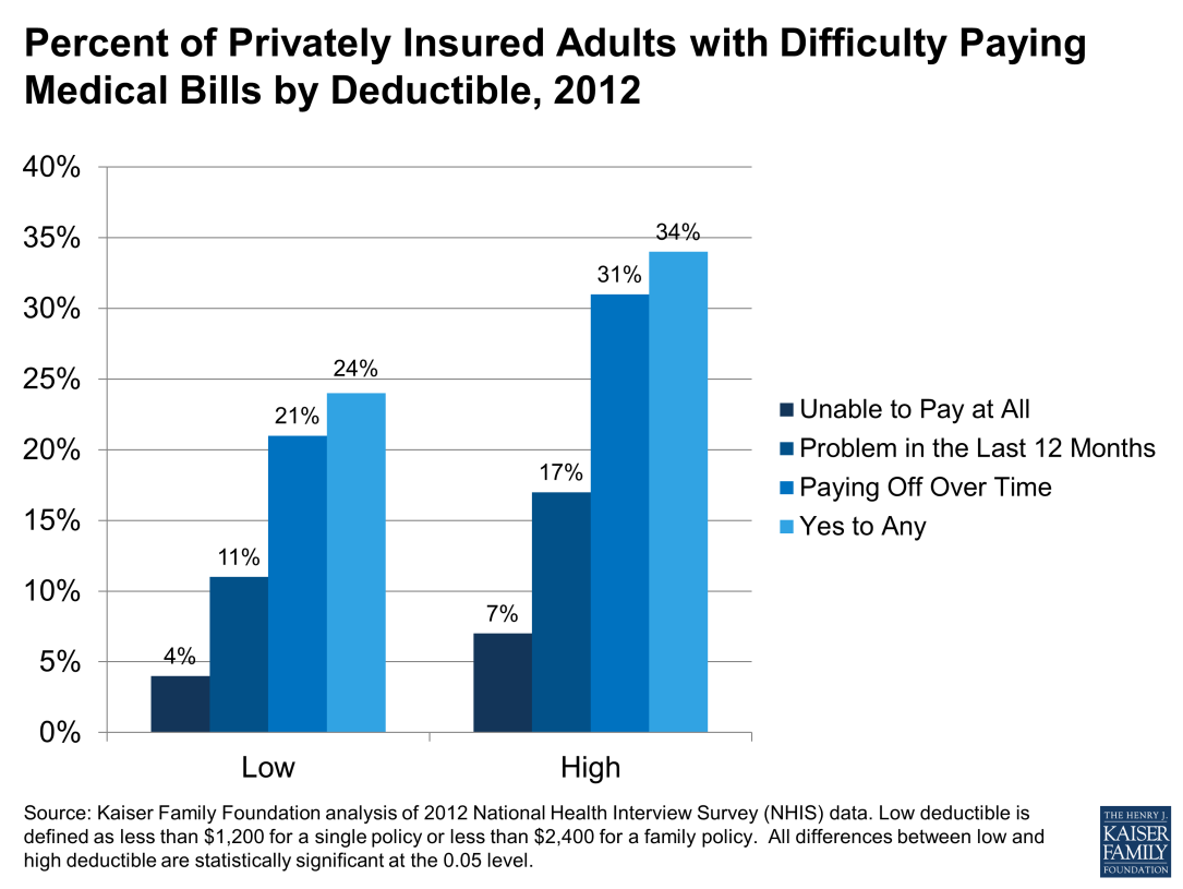 The amount of cost-sharing required under health insurance plans has risen steadily for years.