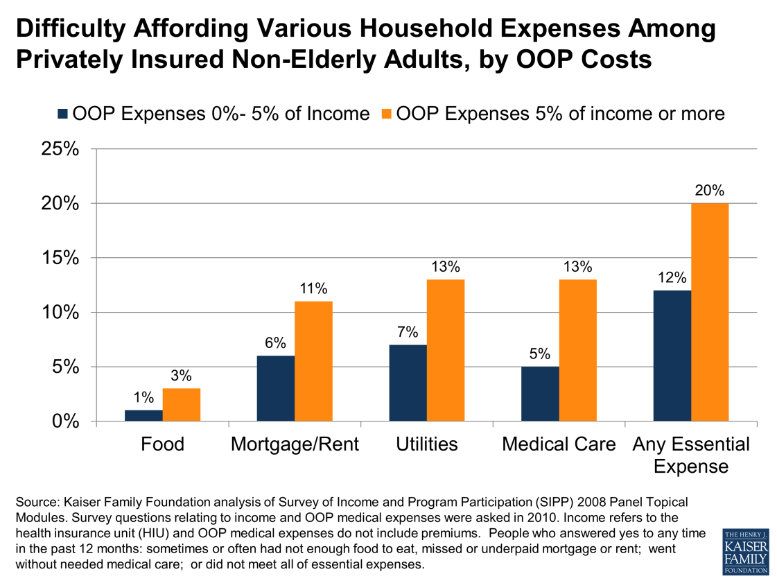 Our analysis of the Survey of Income and Program Participation (SIPP) finds that privately insured people with out-of-pocket medical expenses that exceed five percent of their income are about twice
