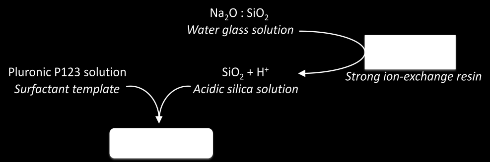 5.2. Synthesis II In the second synthesis we worked with a sodium silicate solution [SiO 2 :Na 2 O] instead of the TEOS.