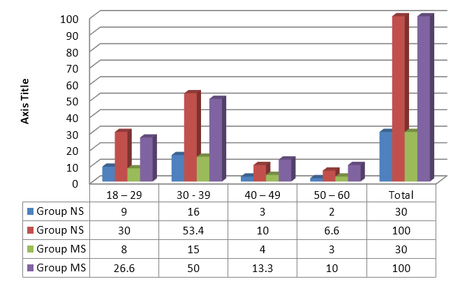 Graph 1: Gender wise distribution of study Subjects Sex Group NS Group MS No. of Cases % No. of Cases % Males 15 50 16 53.3 Females 15 50 14 46.6 Total 30 100 30 100.