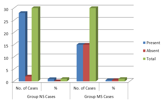 Graph 7: Difference in urinary myoglobin level changes Urine Myoglobin Group NS Cases Group MS Cases Present 26 86.6% 13 43.3% Absent 4 13.3% 17 56.