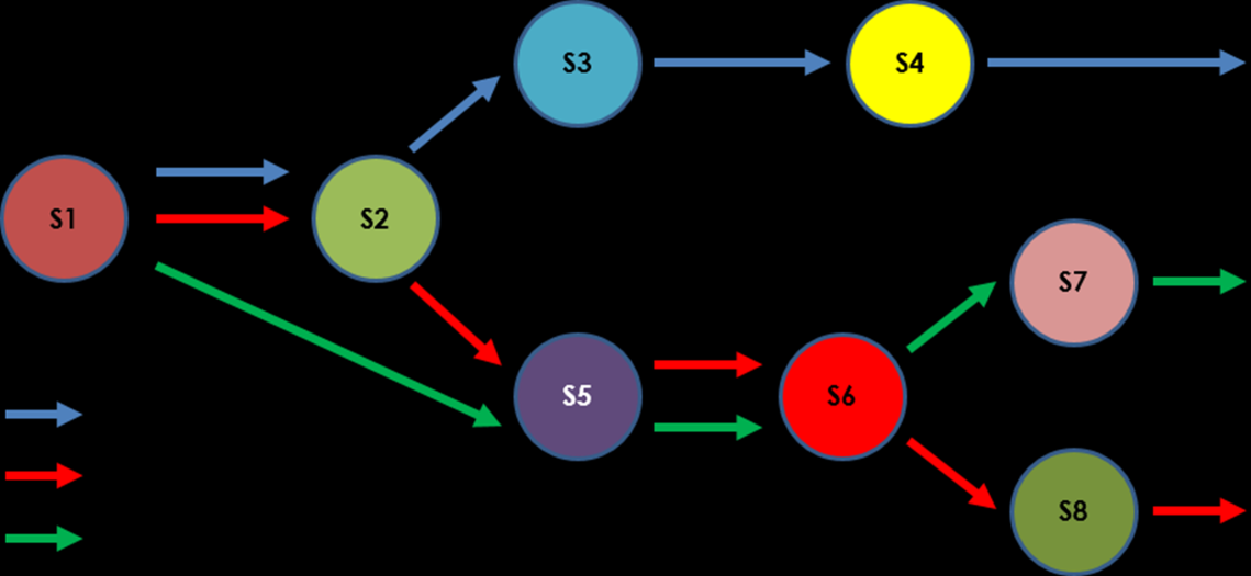 "Figure 1: Service Chain Concept Source: Heavy Reading An important principle is that the ""service graph"" is decoupled from the network, so the operator can configure a processing path to run across"