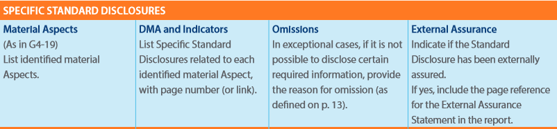 Step 3: Where applicable, are the reasons for omission provided in line with the G4 Guidelines? Step 4: Is indication of external assurance included for each reported disclosure?