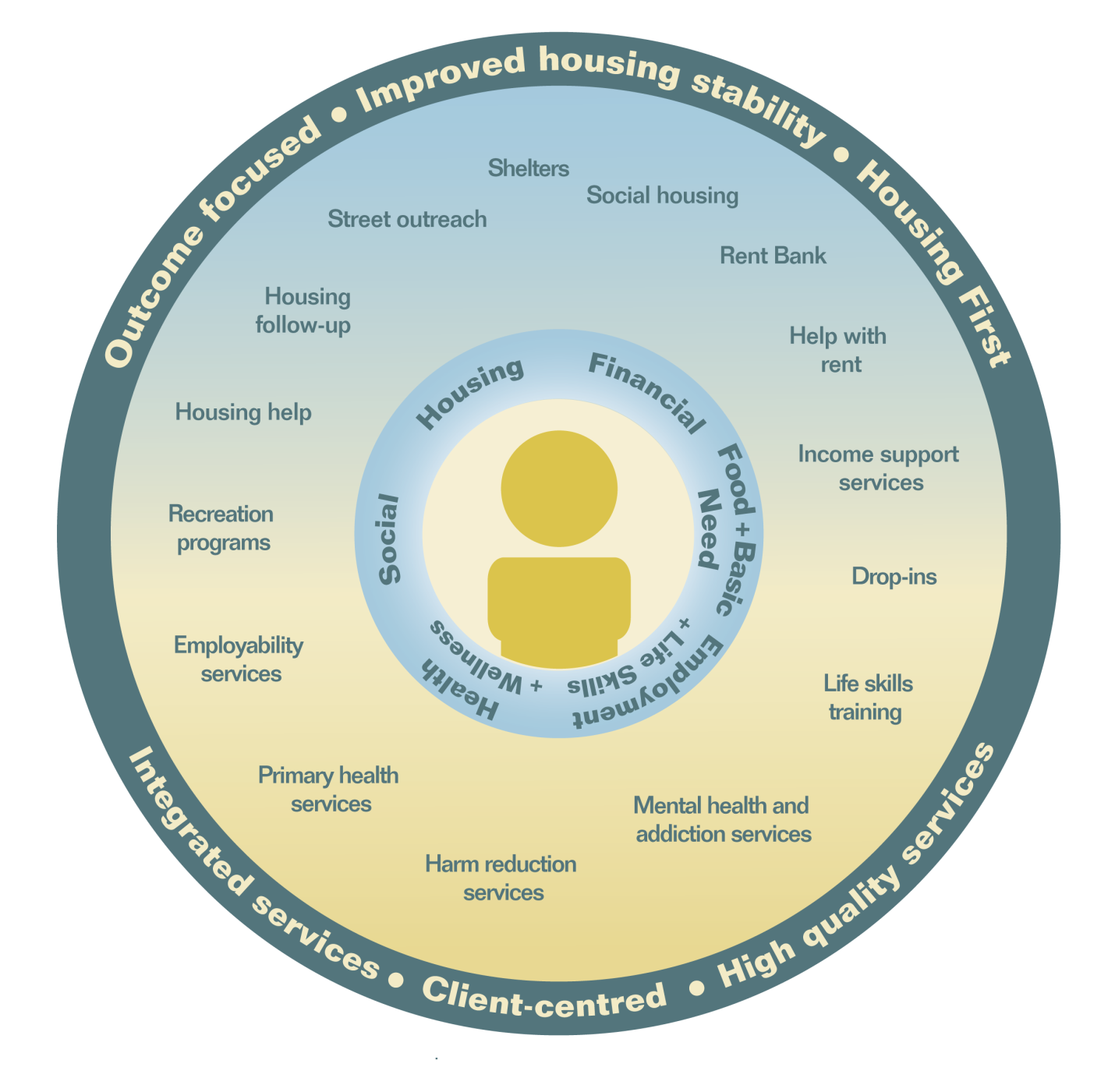 that puts the client first, identifies his or her unique needs and then connects him or her to a broad range of services. This is depicted in the figure below.