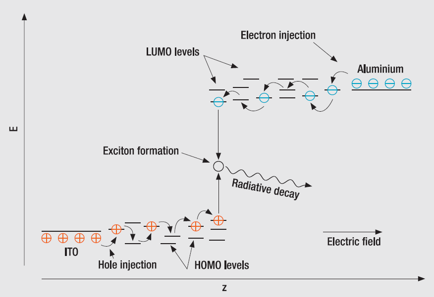 1.2. Hopping transport and recombination When a DC bias is applied to the electrodes, the injected electrons and holes can recombine in the organic layers and emit light of a certain color depending