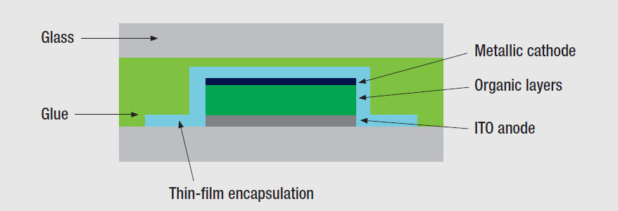 1.5. Encapsulation The organic layers have to be protected against air as they are sensitive to moisture and oxygen and decompose when exposed. A possible encapsulation technique is shown in figure 5.