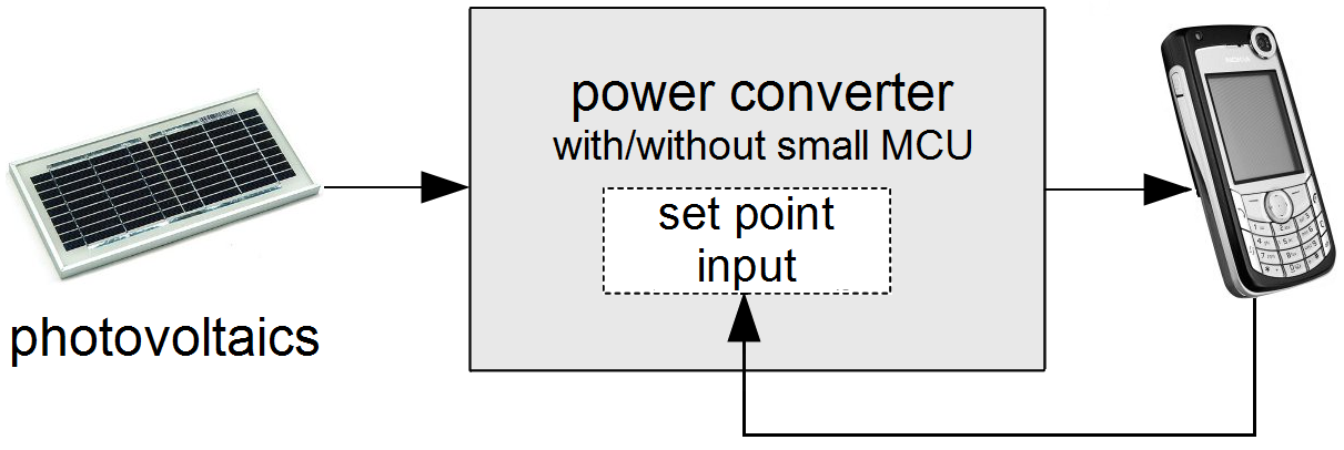 Fig. 8. Direct connection of photovoltiacs If we use dc/dc converters and MCUs we can use a wider range of photovoltaics. We propose using VMPPT as MPPT technique to improve the degree of efficiency.