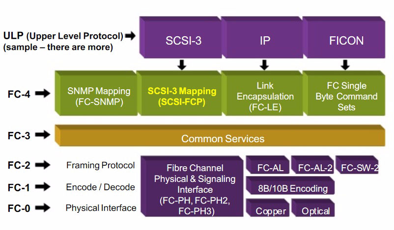 one upper layer (FC-4). FC-4 is where the upper level protocols are used, such as SCSI-3, Internet Protocol (IP), and Fibre Channel connection (FICON).