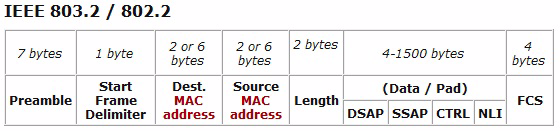 4.1.2 Ethernet frame Figure 4-1 shows an Ethernet frame. Figure 4-1 Ethernet frame The Ethernet frame that is shown in Figure 4-1, contains the following components.