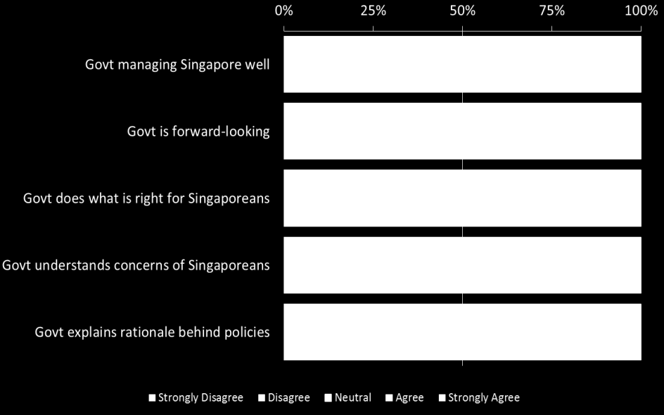 Table 1: Breakdown of priorities by Income 8 When asked more specifically about different facets of governance, a sizeable majority indicated that the Government was forward-looking and managing the