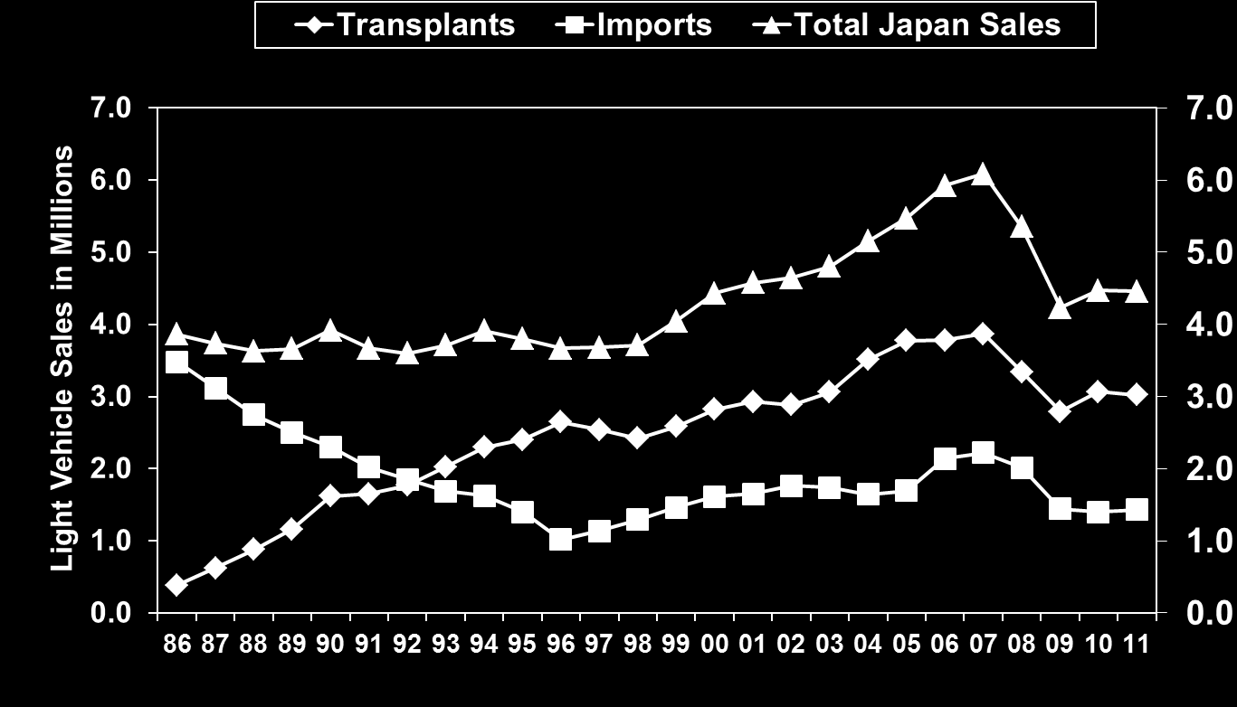 Figure 5: Japanese U.S. Light Vehicle Sales: 1986 2011 Source: Automotive News Finally, it should be mentioned that the actual U.S tariff on imported trucks for cargo use is 25.0 percent, not 2.