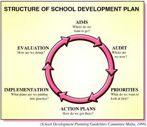 School Development Planning and Internal School Audit Maltese schools are conversant with school development