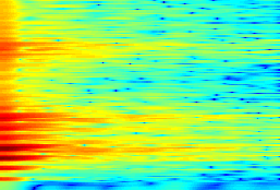 Figure 5: Extracting modulation spectrogram features [123]. A timefrequency context, including M short-term spectra over the interval [n 0... n 0 + M 1], is first extracted.