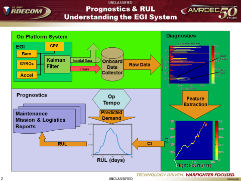 AMRDEC Diagnostics to Prognostics Remaining Useful Life (RUL) Process Prognostic Early Warning is achieved thru