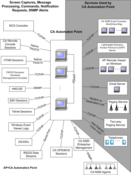 CA Automation Point Environment Common Platforms The following illustration shows the common platforms (and other externally generated data streams) that CA Automation Point is capable of monitoring.