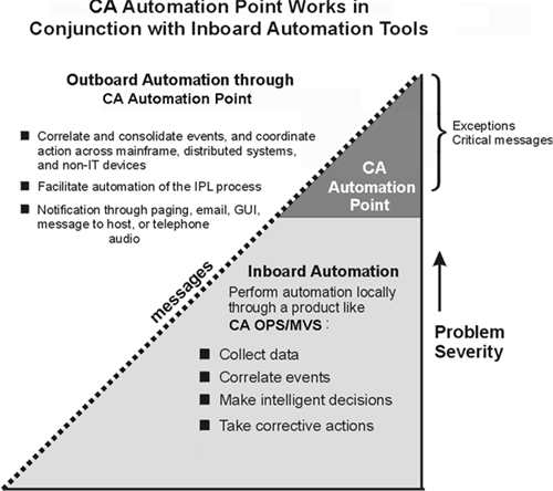 Outboard Automation Outboard Automation Two types of automation-inboard and outboard-must be implemented to monitor systems most efficiently.