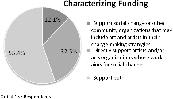 Arts & Social Change Grantmaking Report: 2010 Figure 8 Eligible Funding Recipients What Types of Social or Civic Outcomes Are Most Important to Funders?