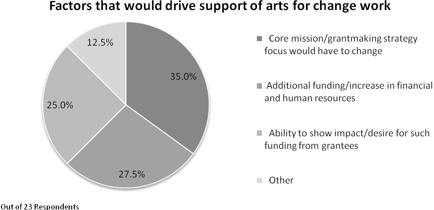 Arts & Social Change Grantmaking Report: 2010 Figure 18 Factors That Would Drive Support for Arts for Change Work In Other comments, some grantmakers indicated that trustees viewpoints would need to