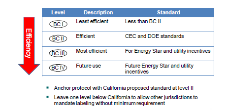 Figure 5: Potential Efficiency Marking Label for Battery Charger Systems Regardless of the choice of policy option, this marking system would assist with the implementation.