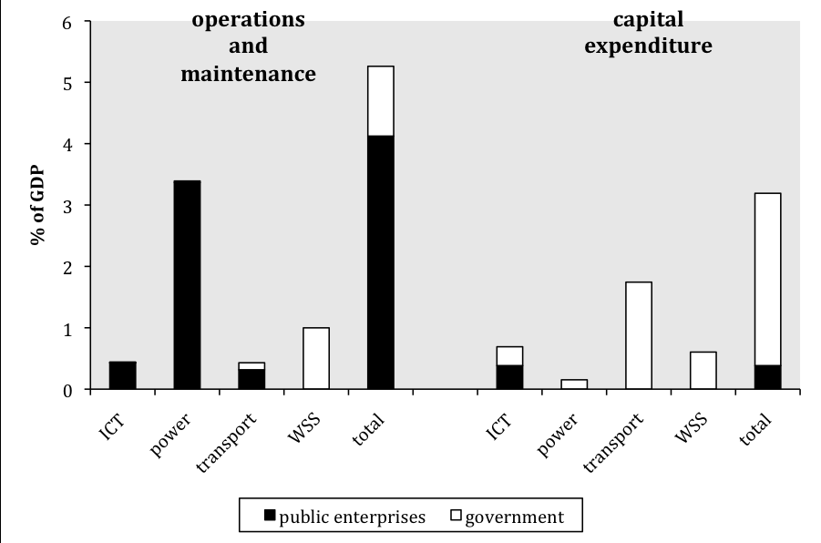 Figure 13. Sources of financing for infrastructure capital investment Source: Briceño-Garmendia and others 2008. Figure 14.