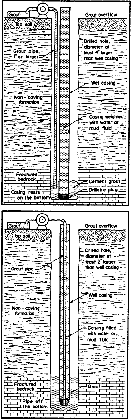 44 Figure 7: Grout Installation by Positive Placement Exterior Method. Grout is pumped through a pipe lowered into annular space outside the casing.