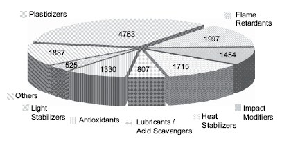 Figure 2.5. Evolution of the world consumption of plastics and two additives. Source: Pfaendner (2006).