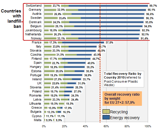 Figure 2.10. Recycling and energy recovery rates in the EU27 +CH in 2008 18. The difference until 100% is disposal (landfilling and incineration without energy recovery) In Figure 2.