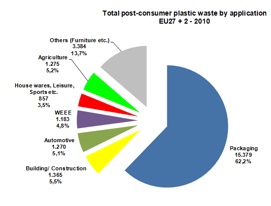 the current price charged to waste management bodies by incinerating operations (about EUR120 per tonne of waste incinerated) is more or less equivalent to price charged by recyclers. 2.2.2 Generation of post-consumer plastic by source Figure 2.