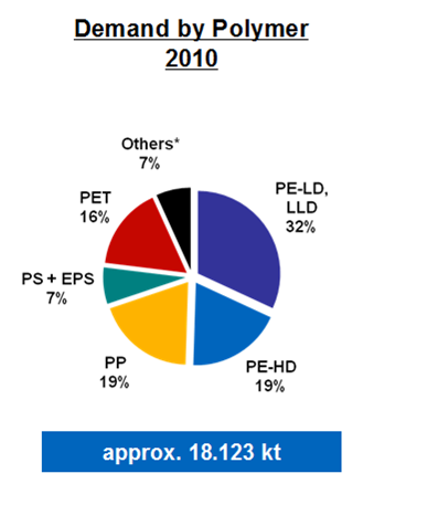Figure 2.13. Most consumed polymers in packaging, EU-27 in 2010 (source: Plastics Europe 34 ) Depending on specific properties needed (e.g. gas permeability, contact to fatty material, transparency)