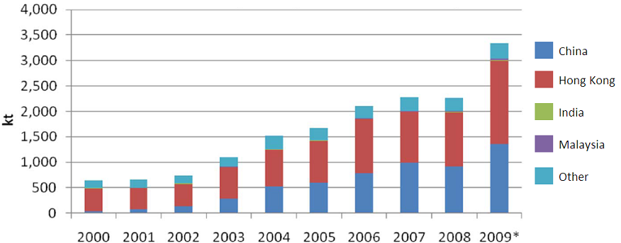 Figure 2.20.: EU-27 plastic waste exports by destination country (EUPR, 2009) In 2004, PE was the largest declared plastic waste exported from EU (58.