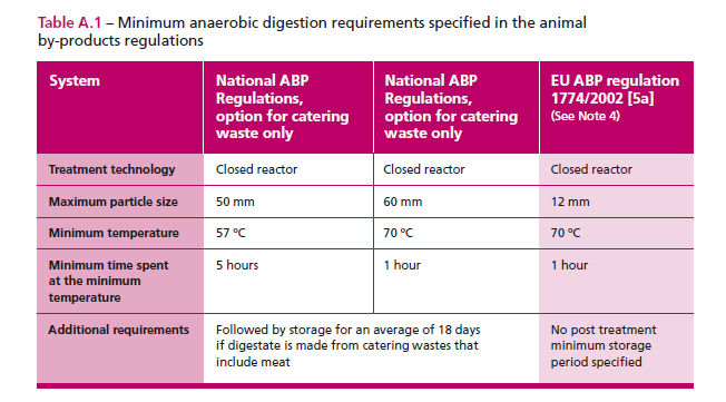 The AD QP s reference to non-waste biodegradable materials and PAS 110 s reference to source segregated biodegradable materials allow the inclusion of virgin materials (e.g. energy crops) to the digestion process.