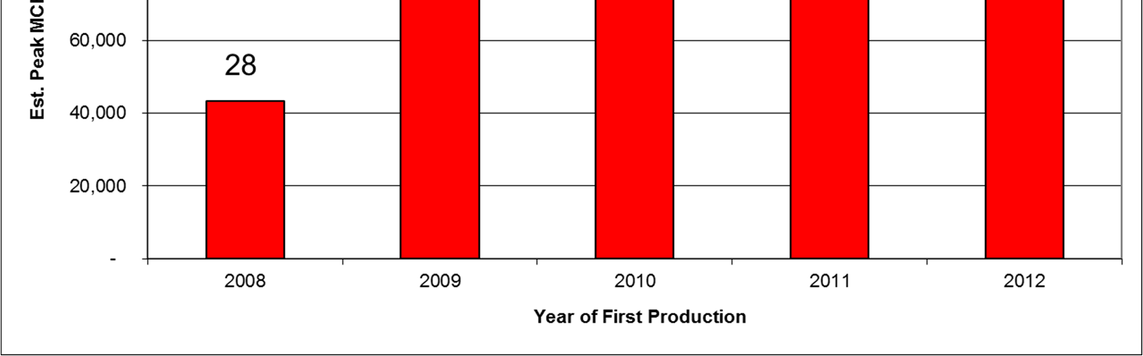 Gary S. Swindell, Petroleum Engineering Marcellus Study 2015 3 Changes over Time Initial monthly (or maximum) production rates have increased since the first drilling in 2008 (Fig.