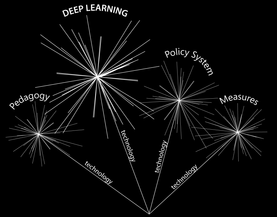 New Pedagogies for Deep Learning Implementation Framework The problem was, in a single word, implementation.