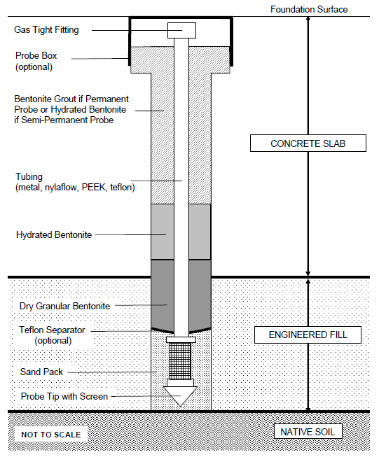 Figure 7: sub-slab sampling well (source: Vapor Intrusion Guidance Document, DTSC, 2011, 020) The sub-slab installation cannot be used since a short period of time (about 2 to 4 hours), necessary to