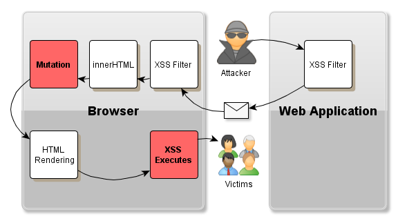 mxss Attacks: Attacking well-secured Web-Applications by using innerhtml Mutations Mario Heiderich Horst Goertz Institute for IT Security Ruhr-University Bochum, Germany mario.heiderich@rub.