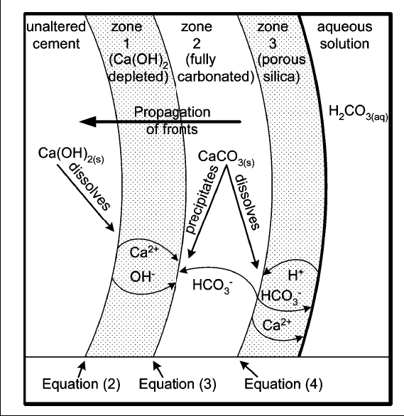 mechanism in the carbonate. Bachu and Bennion (2008) performed two sets of flow experiments for 90 days at 60 C on a Class G cemented annulus.