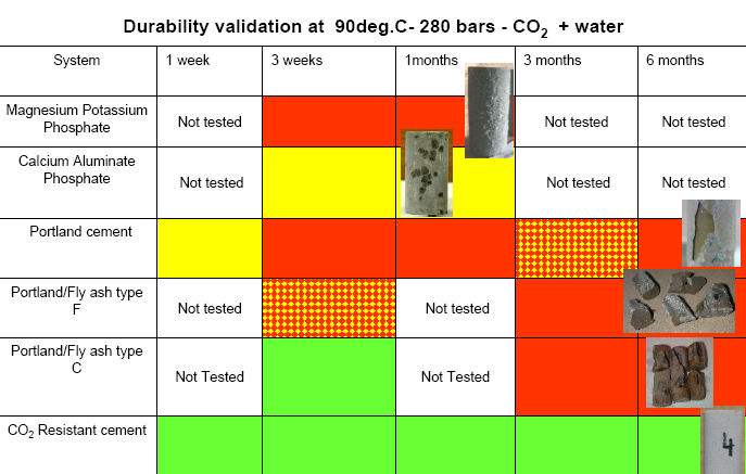 Figure 7: Validation of CO 2 durability of different cement systems (Barlet-Gouedard et al, 2008).