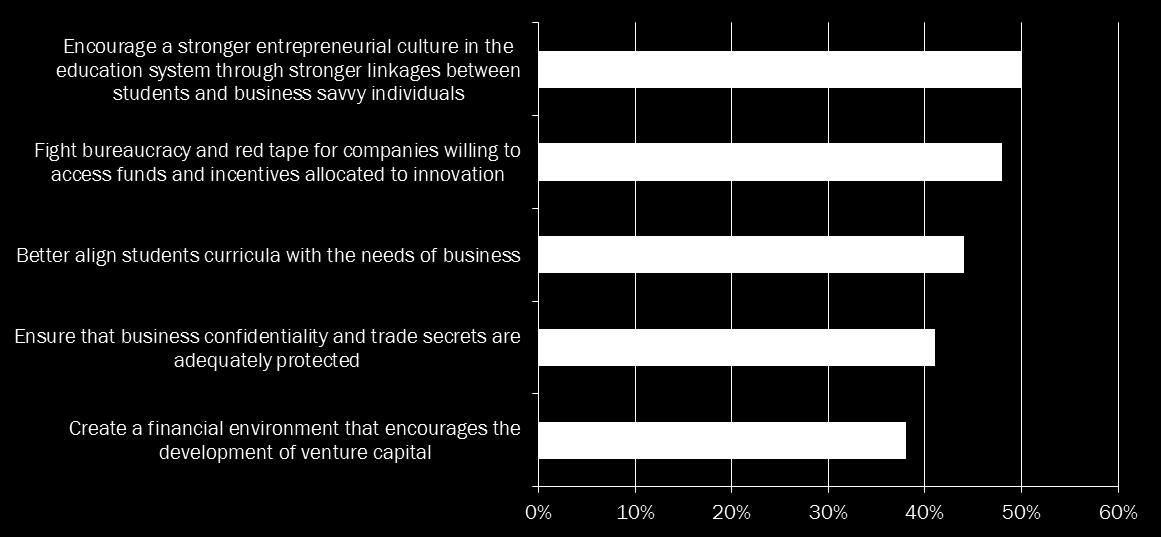Education, fighting bureaucracy and protecting trade secrets evaluated as the most pressing priorities to support Innovation Q9.