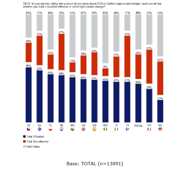 Annex II Examples of contested innovations 61 Figure : Contribution of CCS to fighting climate change (European Union, Eurobarometer (2011): Public Awareness and Acceptance of CO2 capture and storage.