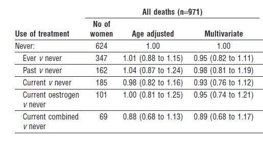 Hazard ratios (95% confidence intervals) for risk of death, according to use of